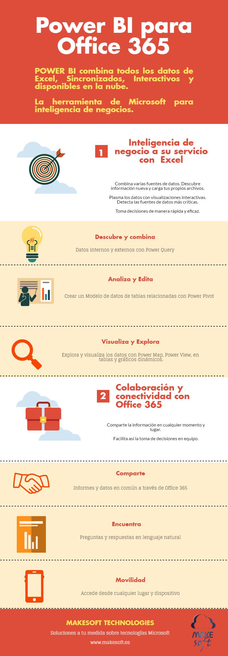 Infograf a power bi para office 365 makesoft for Caracteristicas de una oficina