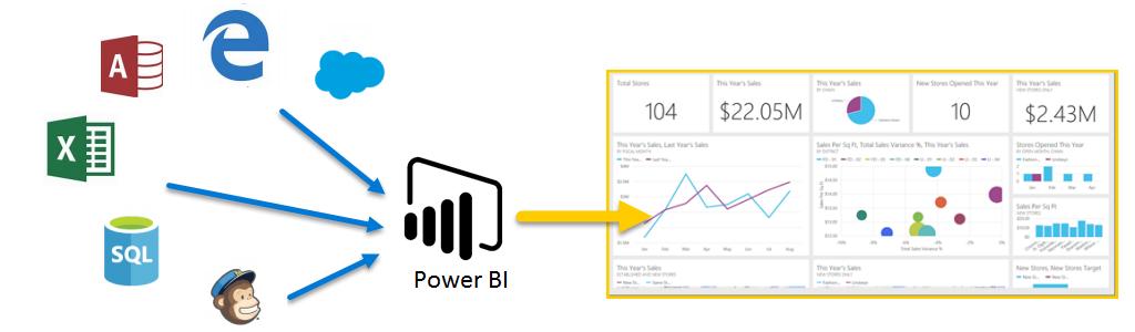 Power BI Desktop: Tutoriales y Manuales en español - MakeSoft