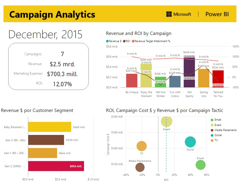 Power BI para el departamento de Marketing