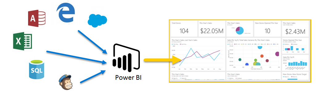 Manuales de Power BI Desktop