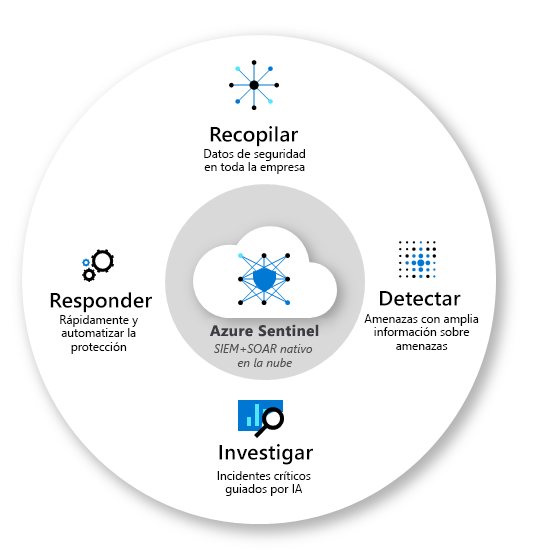 Azure Sentinel Capabilities